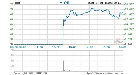 软件供应商UiPath登陆纽交所挂牌首日收盘大涨23%