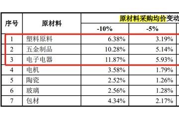 销售费用飙升52%股价骤降近60%小熊电器如何渡过原材料涨价难关