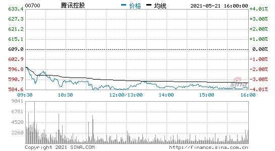 野村腾讯维持买入评级目标价下调6.28%至731港元