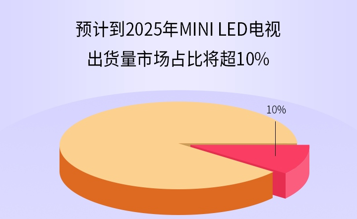 预计到2025年MiniLED电视出货量市场占比将超10%